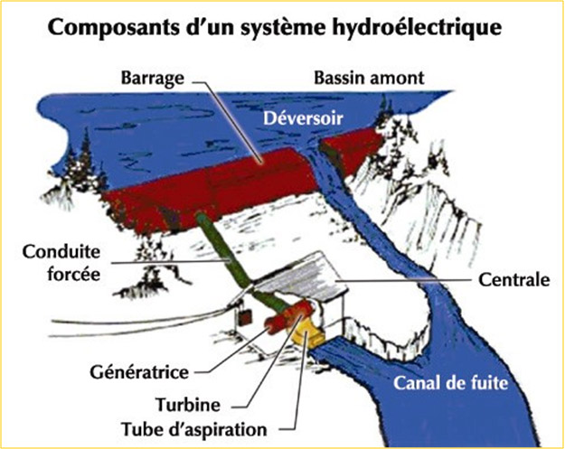 systeme-hydroelectrique