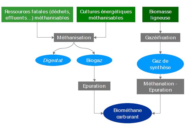 biométhane carburant