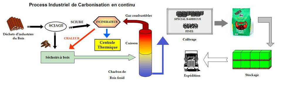 process charbon bois