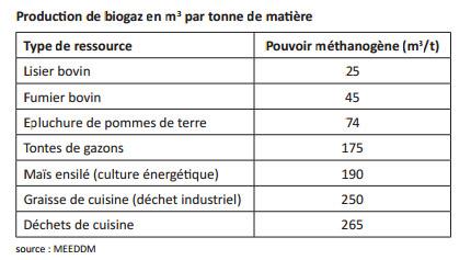 production biogaz