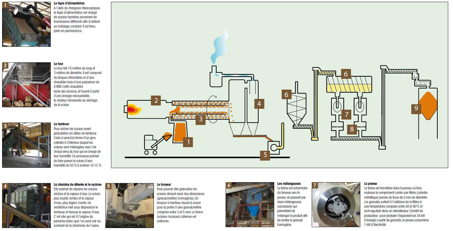 production granulés