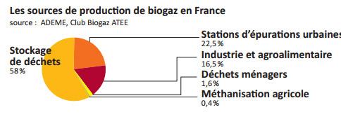 sources biogaz