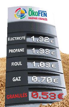 prix comparatif granulés
