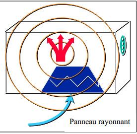 fonctionnement panneaux rayonnants