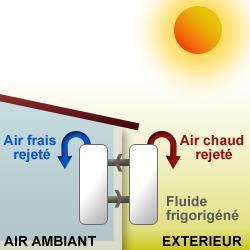 fonctionnement climatiseur split