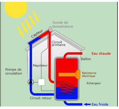chauffe-eau électrosolaire