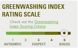 greenwashing index
