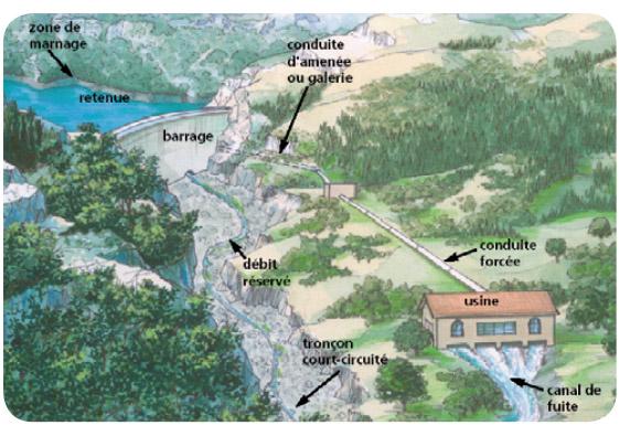 énergie hydraulique fonctionnement