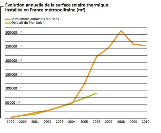 solaire thermique france