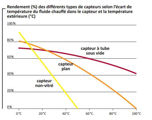 rendement capteurs